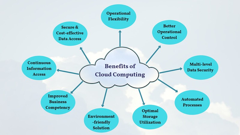 Benefits of Adopting Cloud Computing in Small Business