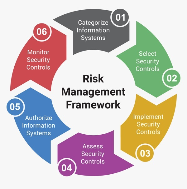 Let Us First Understand What is Risk Management